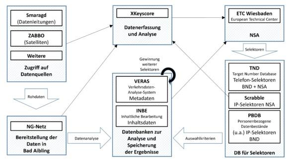 Beitragsbild Datenverarbeitung des BND in Bad Aibling