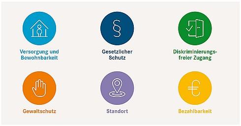 Beitragsbild Wohnungslosigkeit: Unterbringung Wohnungsloser durch die Kommunen Auszüge aus dem Bericht an den Deutschen Bundestag