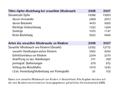 Daten zum sexuellen Missbrauch lt. PKS 2008