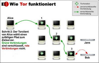 Beitragsbild Wie funktioniert der Anonymisierungsdienst Tor?